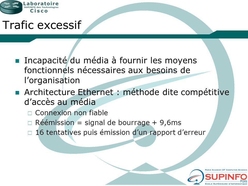 Trafic excessif Incapacité du média à fournir les moyens fonctionnels nécessaires aux besoins de lorganisation Architecture Ethernet : méthode dite co