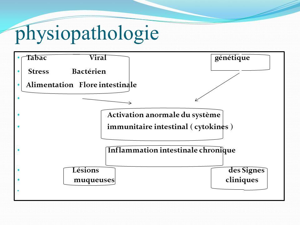 physiopathologie Tabac Viral génétique Stress Bactérien Alimentation Flore intestinale Activation anormale du système immunitaire intestinal ( cytokin