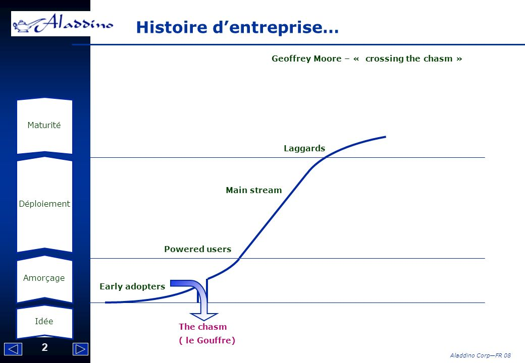 2 Aladdino CorpFR 08 Histoire dentreprise… Early adopters Powered users Main stream Laggards The chasm ( le Gouffre) Idée Amorçage Déploiement Maturit