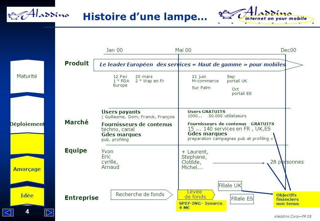 4 Aladdino CorpFR 08 Histoire dune lampe… Idée Amorçage Déploiement Maturité Jan 00 Mai 00 Dec00 Produit Marché Equipe Entreprise Le leader Européen d