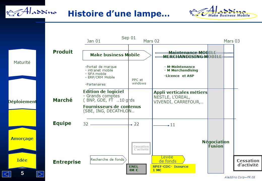 5 Aladdino CorpFR 08 Histoire dune lampe… Idée Amorçage Déploiement Maturité Jan 01 Mars 02 Mars 03 Produit Marché Equipe Entreprise Make business Mob