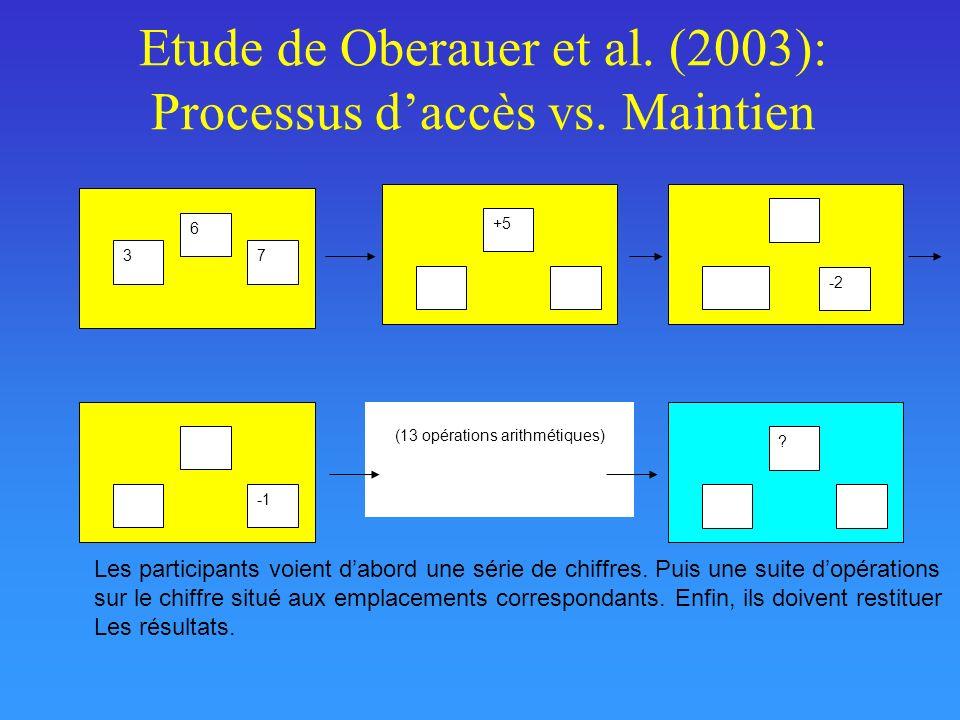 Etude de Oberauer et al. (2003): Processus daccès vs. Maintien ? 37 6 +5 -2 (13 opérations arithmétiques) Les participants voient dabord une série de