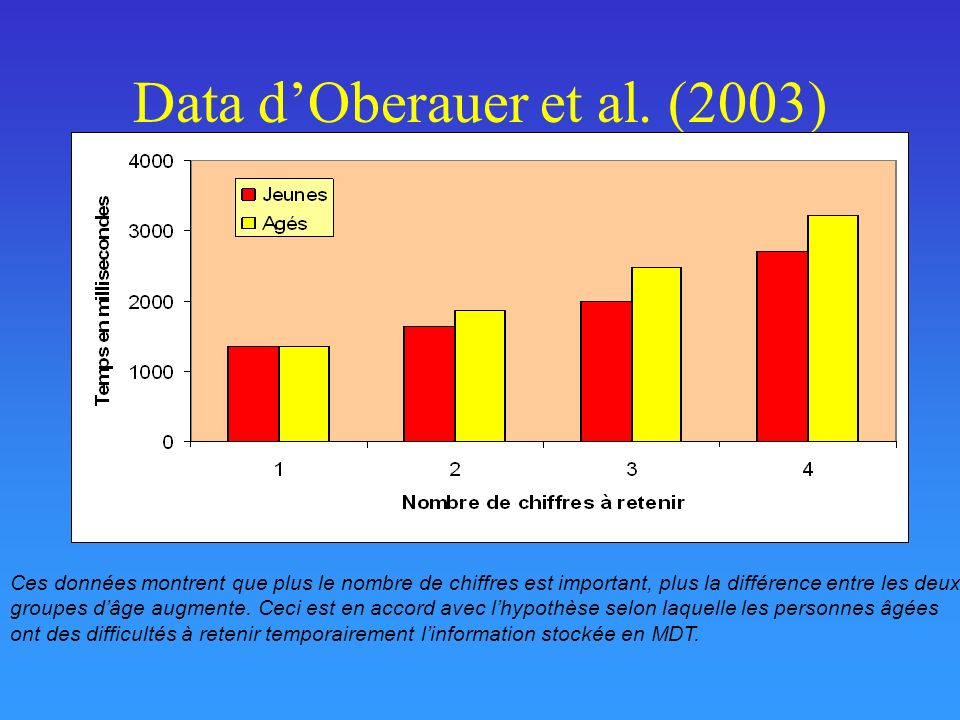 Data dOberauer et al.