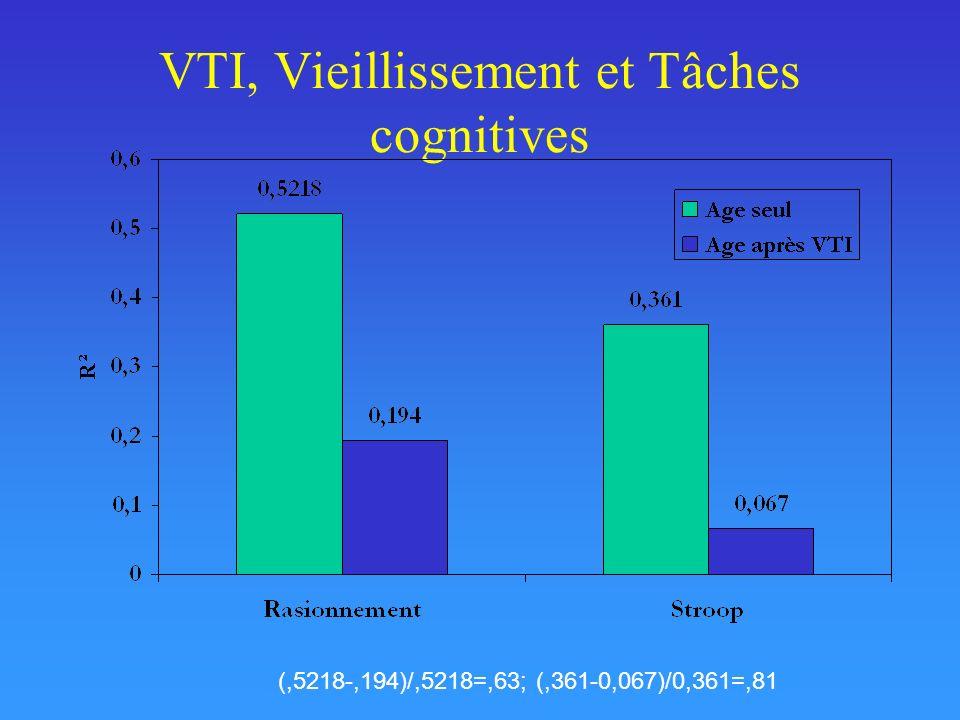 VTI, Vieillissement et Tâches cognitives (,5218-,194)/,5218=,63; (,361-0,067)/0,361=,81