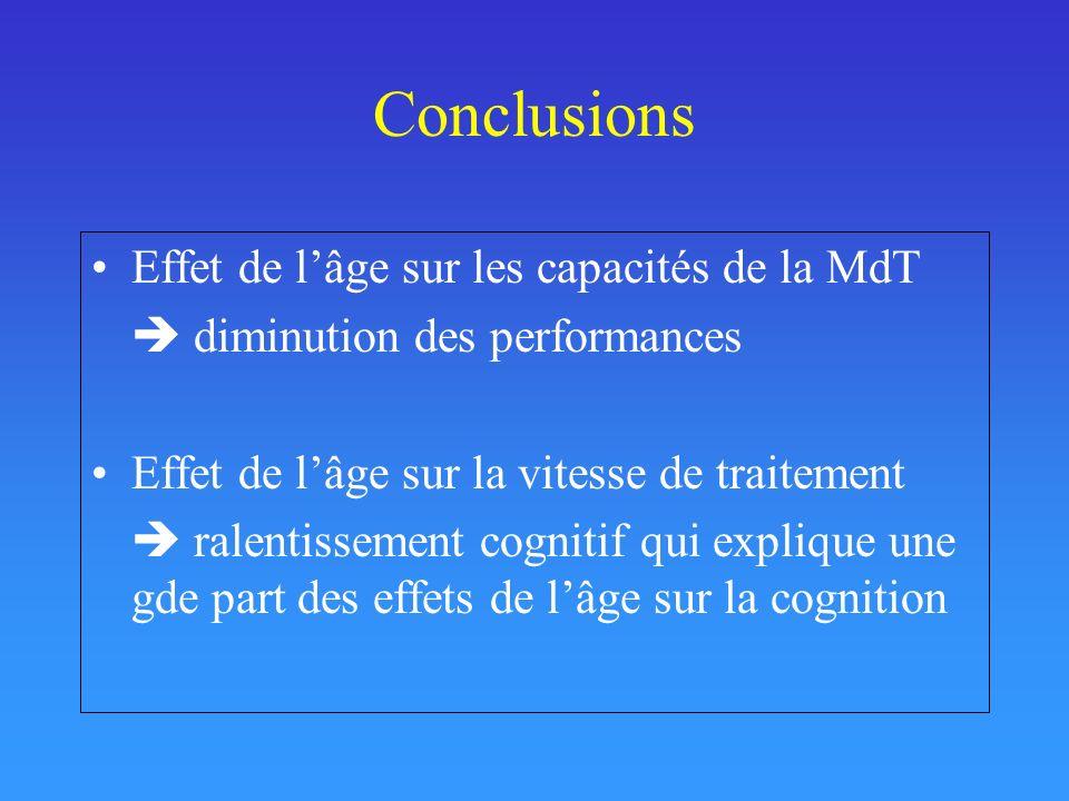 Conclusions Effet de lâge sur les capacités de la MdT diminution des performances Effet de lâge sur la vitesse de traitement ralentissement cognitif q