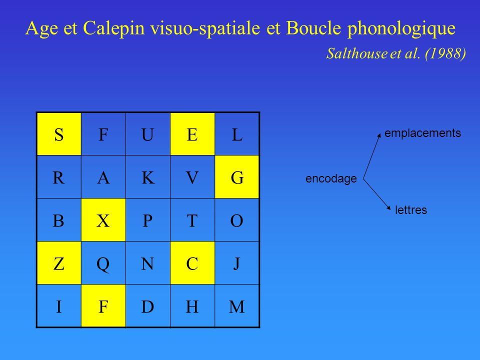 Age et Calepin visuo-spatiale et Boucle phonologique Salthouse et al. (1988) SFUEL RAKVG BXPTO ZQNCJ IFDHM encodage emplacements lettres