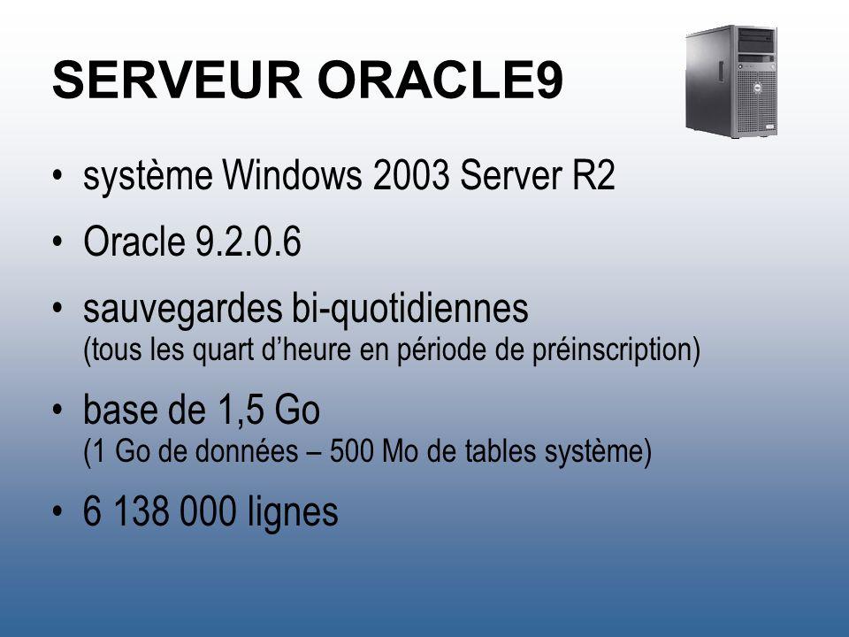 SERVEUR ORACLE9 système Windows 2003 Server R2 Oracle 9.2.0.6 sauvegardes bi-quotidiennes (tous les quart dheure en période de préinscription) base de