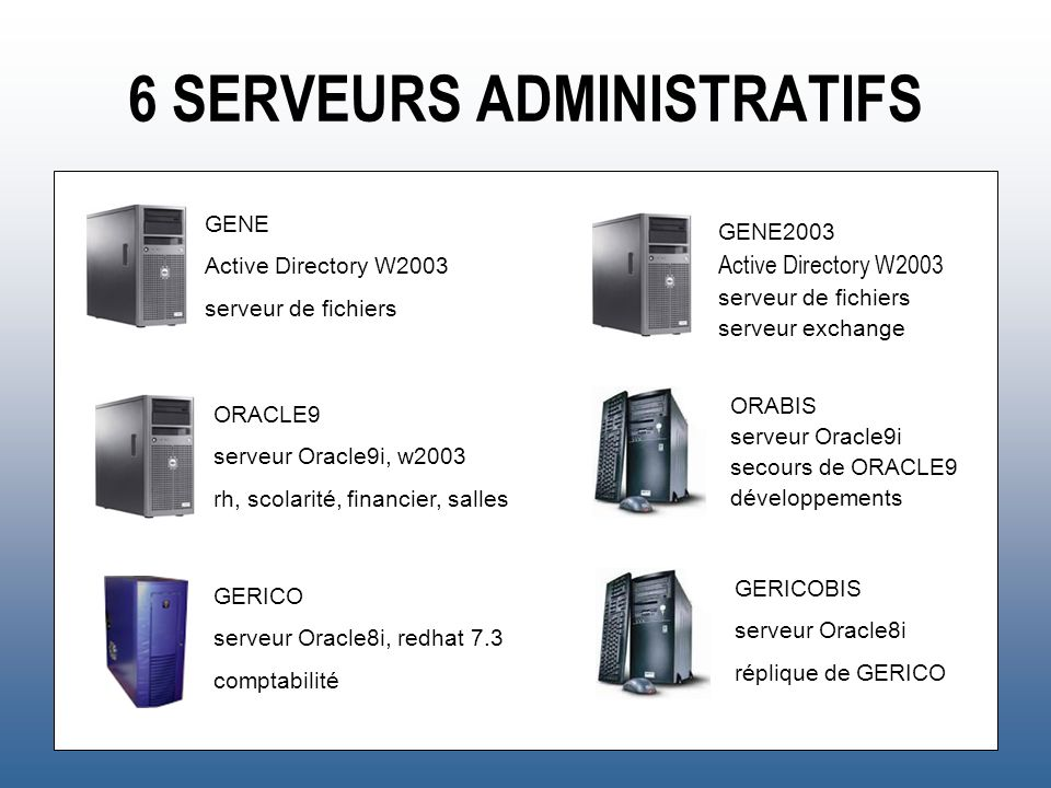 6 SERVEURS ADMINISTRATIFS GENE Active Directory W2003 serveur de fichiers GENE2003 Active Directory W2003 serveur de fichiers serveur exchange ORACLE9
