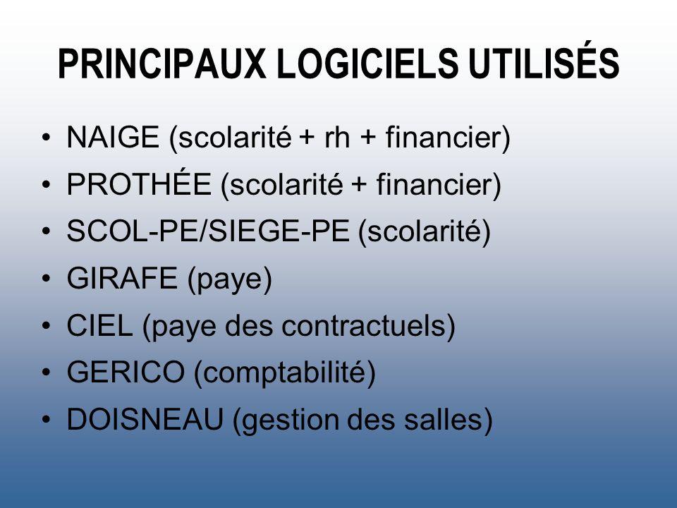 PRINCIPAUX LOGICIELS UTILISÉS NAIGE (scolarité + rh + financier) PROTHÉE (scolarité + financier) SCOL-PE/SIEGE-PE (scolarité) GIRAFE (paye) CIEL (paye