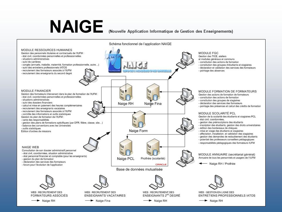 NAIGE (Nouvelle Application Informatique de Gestion des Enseignements)