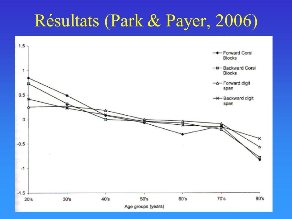 Résultats (Park & Payer, 2006)