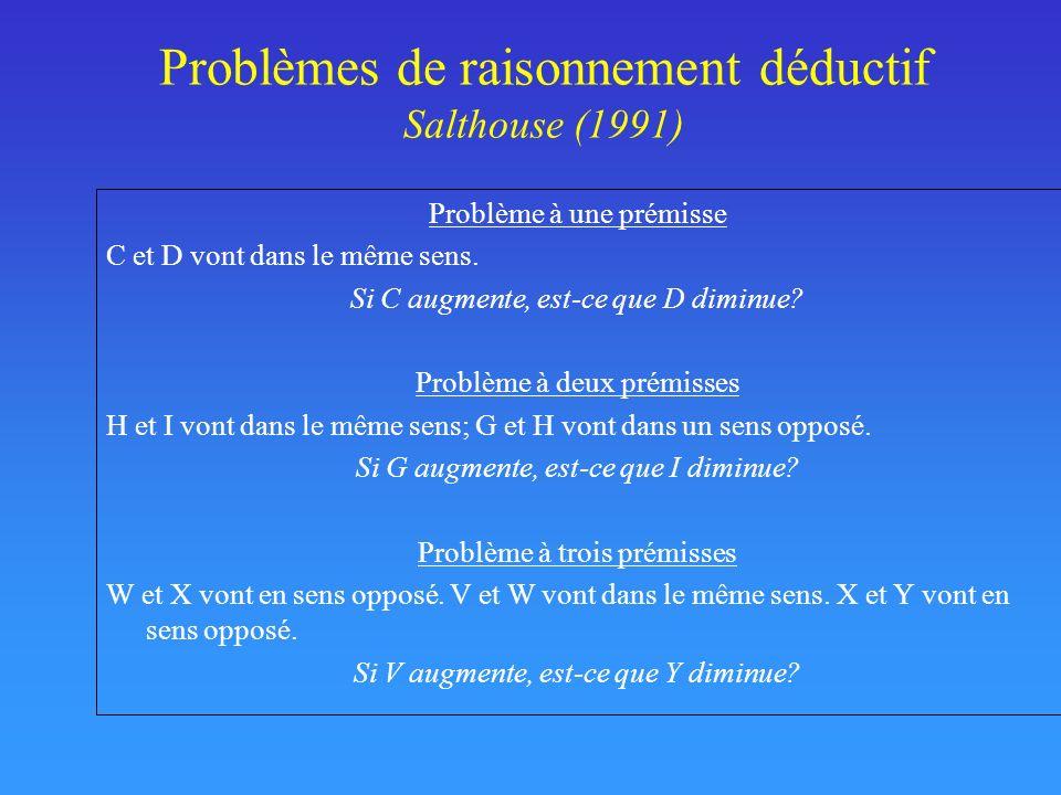 Problèmes de raisonnement déductif Salthouse (1991) Problème à une prémisse C et D vont dans le même sens. Si C augmente, est-ce que D diminue? Problè
