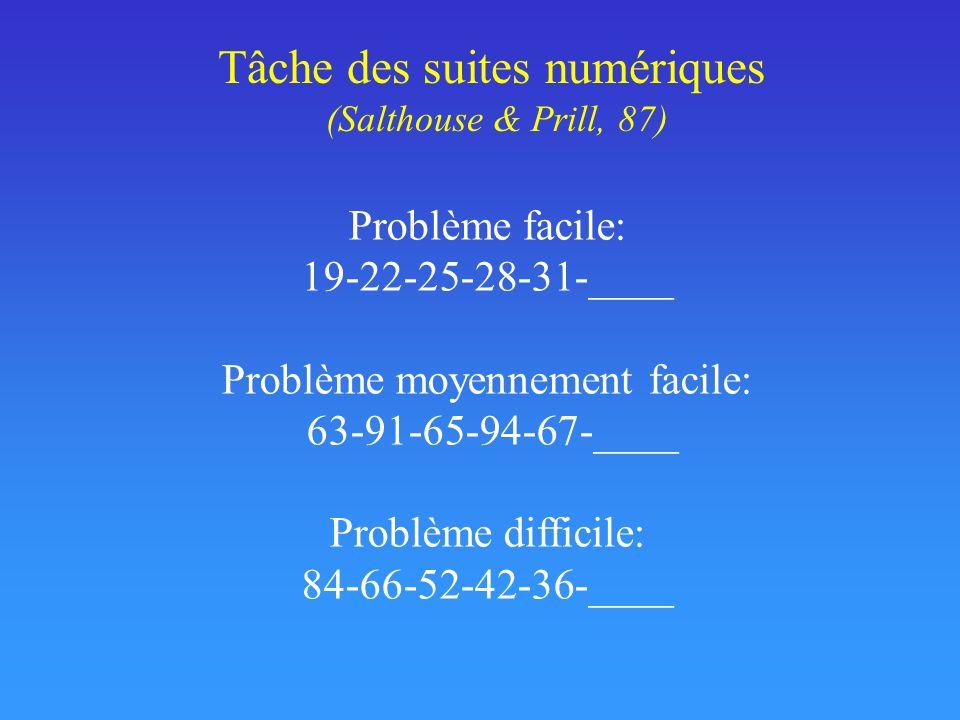 Tâche des suites numériques (Salthouse & Prill, 87) Problème facile: 19-22-25-28-31-____ Problème moyennement facile: 63-91-65-94-67-____ Problème dif