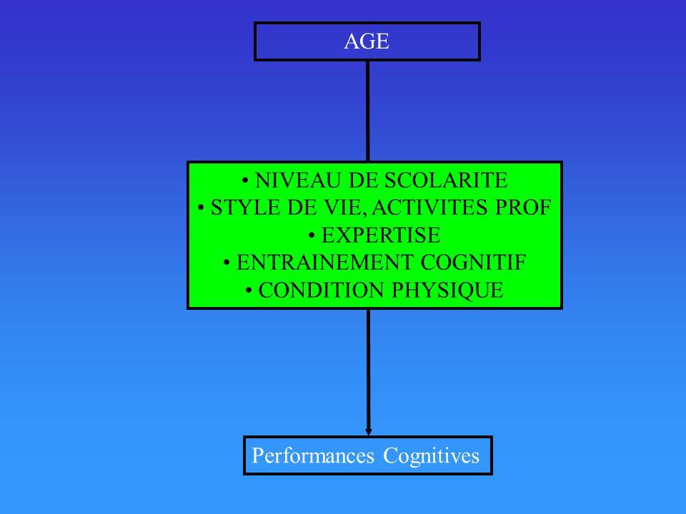 AGE Performances Cognitives NIVEAU DE SCOLARITE STYLE DE VIE, ACTIVITES PROF EXPERTISE ENTRAINEMENT COGNITIF CONDITION PHYSIQUE