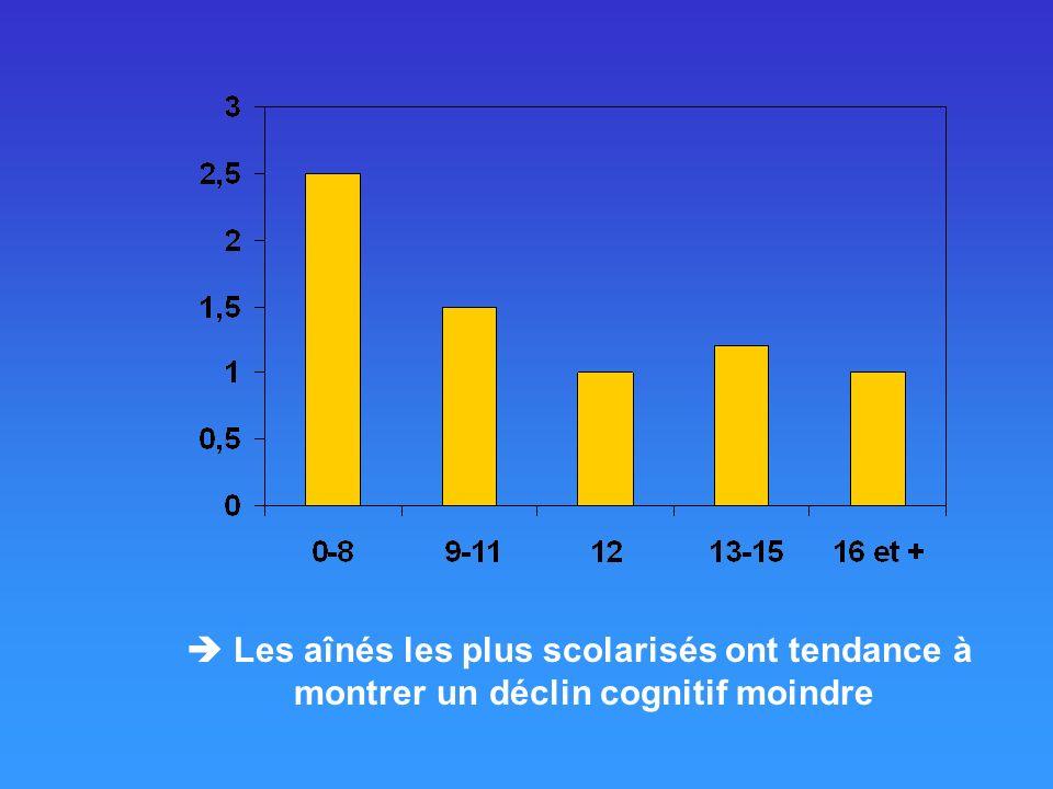 Les aînés les plus scolarisés ont tendance à montrer un déclin cognitif moindre