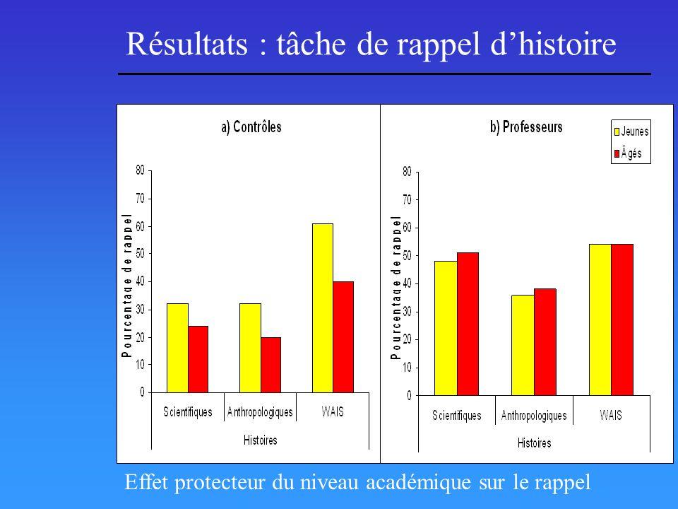 Résultats : tâche de rappel dhistoire Effet protecteur du niveau académique sur le rappel
