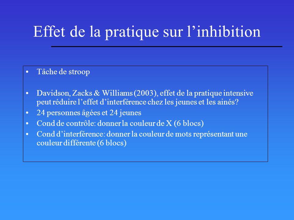 Effet de la pratique sur linhibition Tâche de stroop Davidson, Zacks & Williams (2003), effet de la pratique intensive peut réduire leffet dinterféren