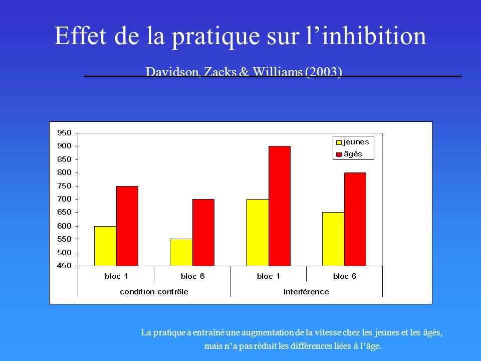 Effet de la pratique sur linhibition Davidson, Zacks & Williams (2003) La pratique a entraîné une augmentation de la vitesse chez les jeunes et les âg