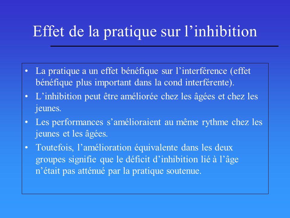 Effet de la pratique sur linhibition La pratique a un effet bénéfique sur linterférence (effet bénéfique plus important dans la cond interférente). Li