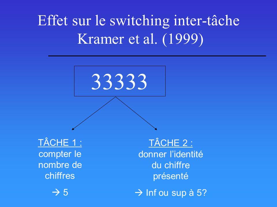 Effet sur le switching inter-tâche Kramer et al. (1999) 33333 TÂCHE 1 : compter le nombre de chiffres 5 TÂCHE 2 : donner lidentité du chiffre présenté