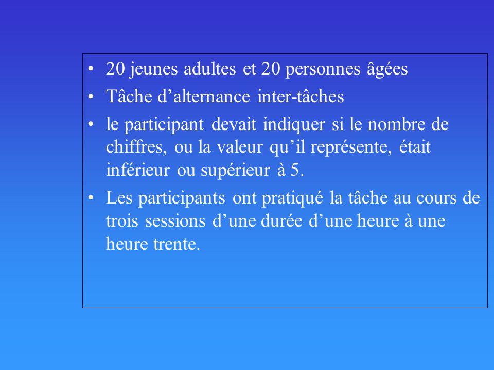 20 jeunes adultes et 20 personnes âgées Tâche dalternance inter-tâches le participant devait indiquer si le nombre de chiffres, ou la valeur quil repr