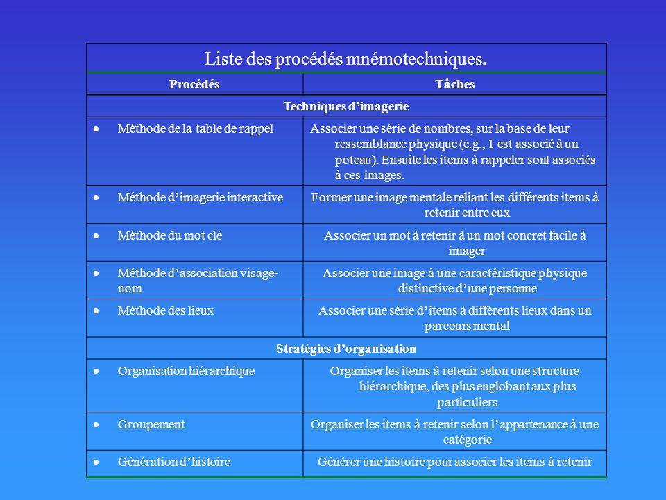 Liste des procédés mnémotechniques. ProcédésTâches Techniques dimagerie Méthode de la table de rappel Associer une série de nombres, sur la base de le