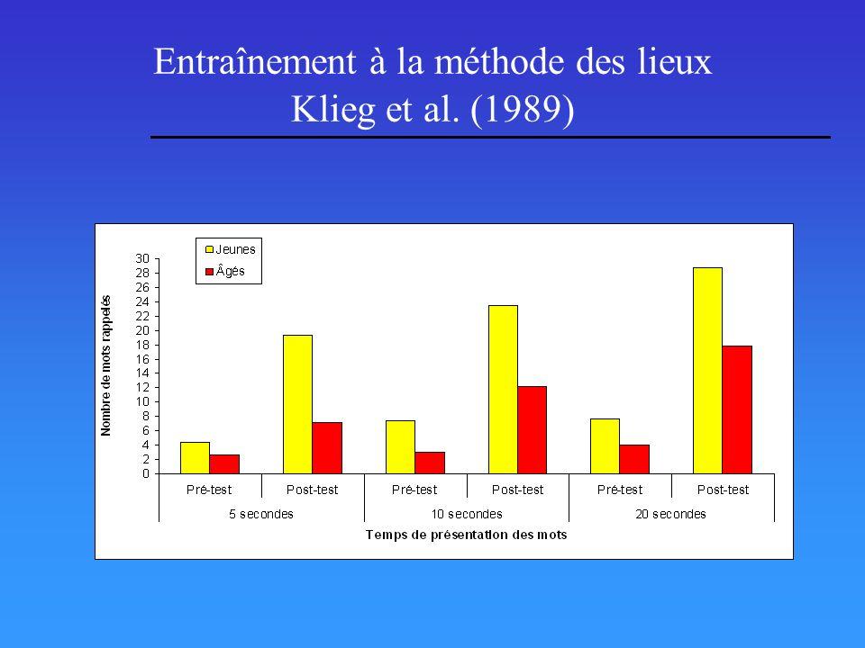 Entraînement à la méthode des lieux Klieg et al. (1989)