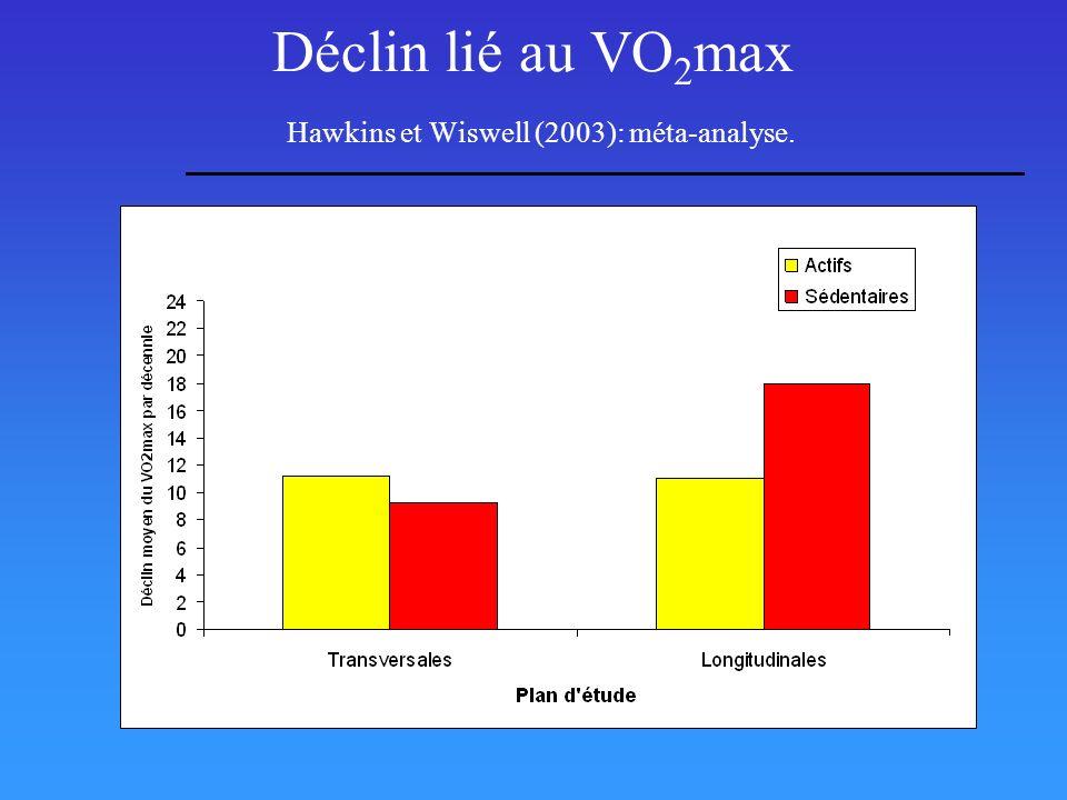 Déclin lié au VO 2 max Hawkins et Wiswell (2003): méta-analyse.