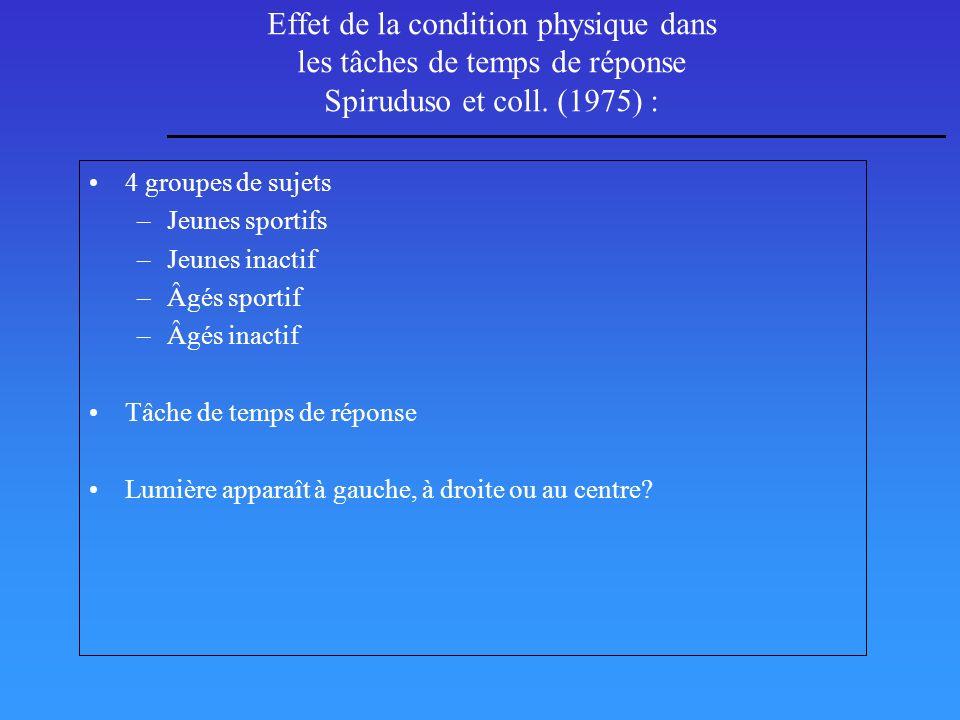 Effet de la condition physique dans les tâches de temps de réponse Spiruduso et coll. (1975) : 4 groupes de sujets –Jeunes sportifs –Jeunes inactif –Â