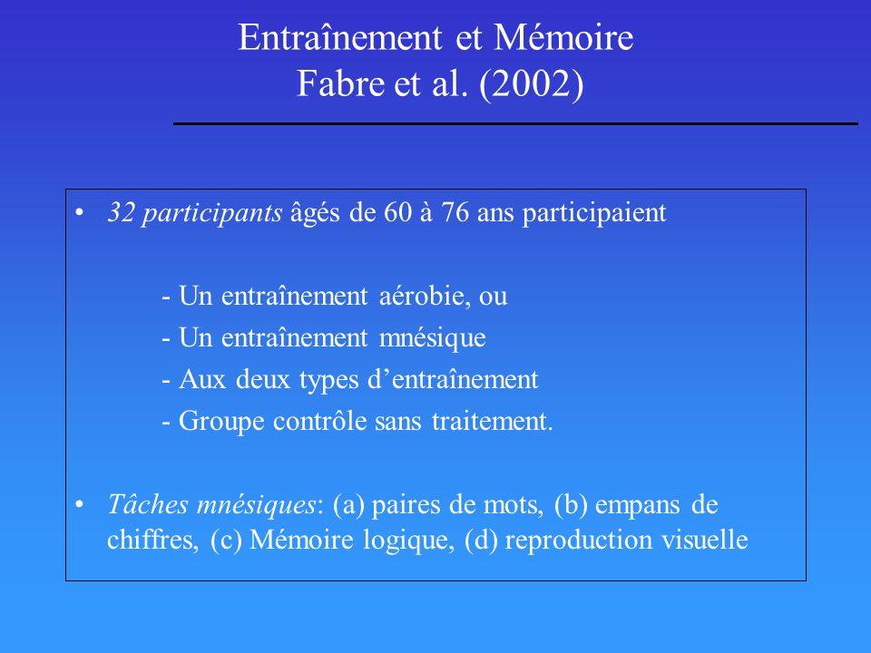 Entraînement et Mémoire Fabre et al. (2002) 32 participants âgés de 60 à 76 ans participaient - Un entraînement aérobie, ou - Un entraînement mnésique