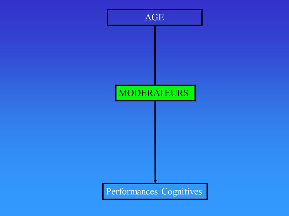 AGE Performances Cognitives MODERATEURS