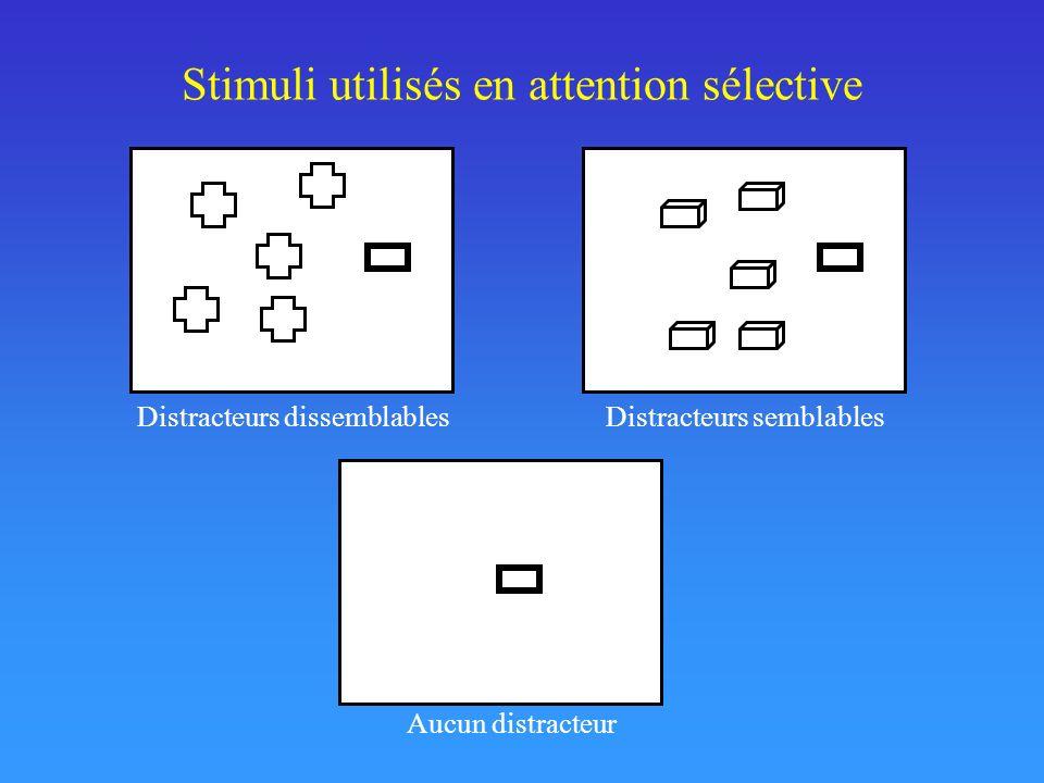 Stimuli utilisés en attention sélective Distracteurs dissemblablesDistracteurs semblables Aucun distracteur