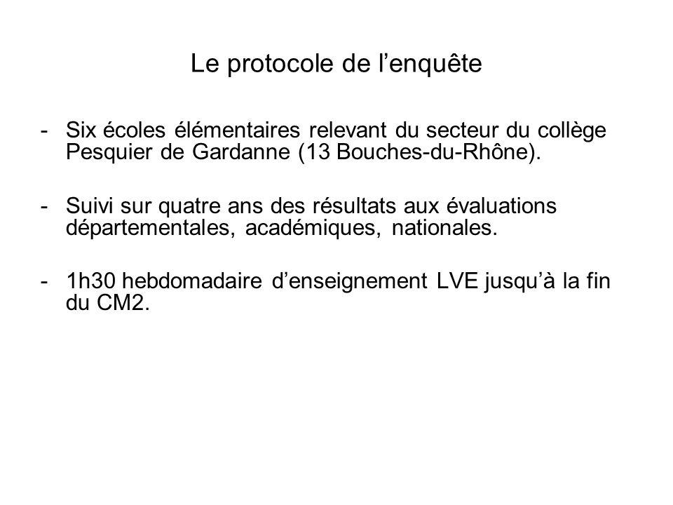 Le protocole de lenquête -Six écoles élémentaires relevant du secteur du collège Pesquier de Gardanne (13 Bouches-du-Rhône). -Suivi sur quatre ans des