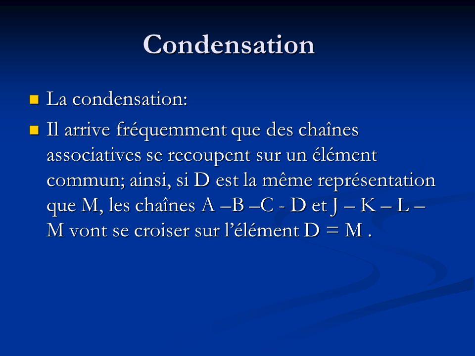 Condensation : métaphore et métonymie A B C D = M J K L La condensation est le fait lélément (D=M) va Condenser sur lui tout linvestissement des 2 chaînes.