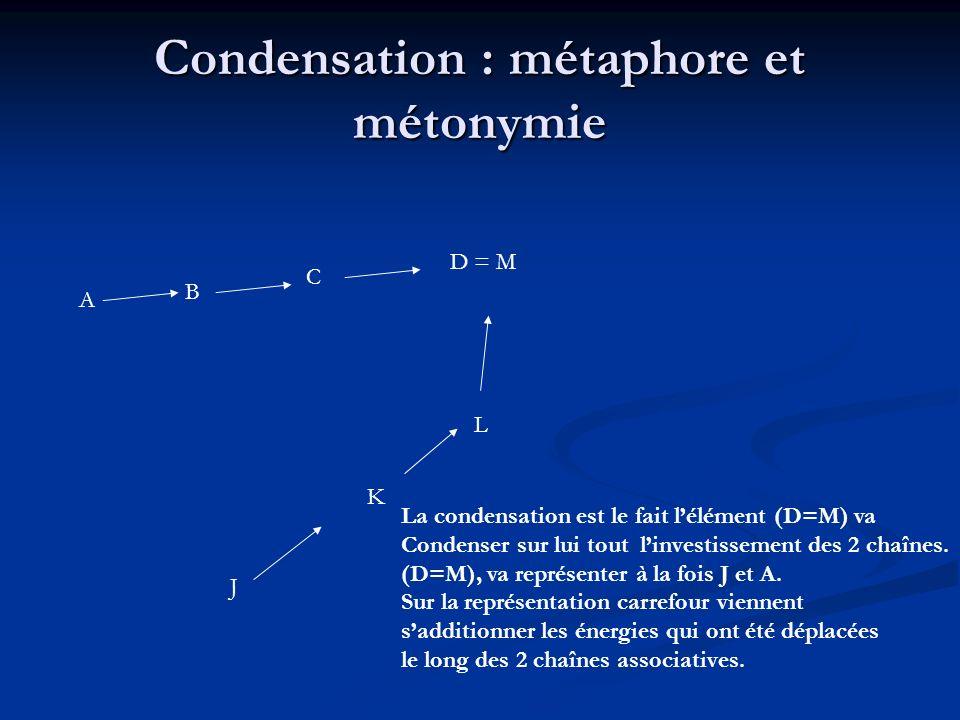 Exemple de condensation visage lune soleil vin = M passage fenêtre verre analogie contiguïté analogie contiguïté