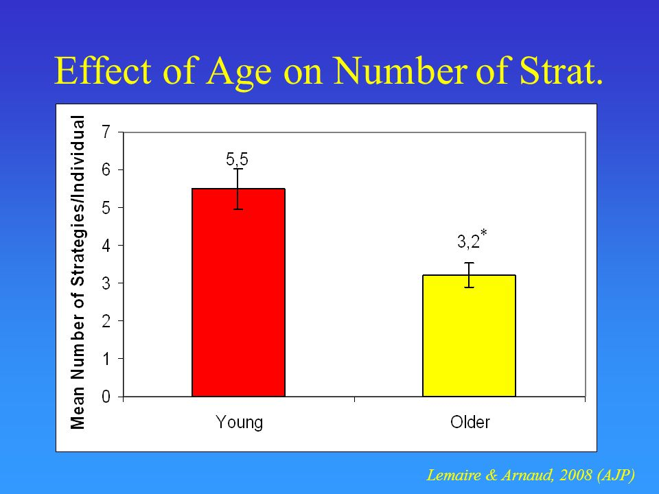 Effect of Age on Number of Strat. * Lemaire & Arnaud, 2008 (AJP)