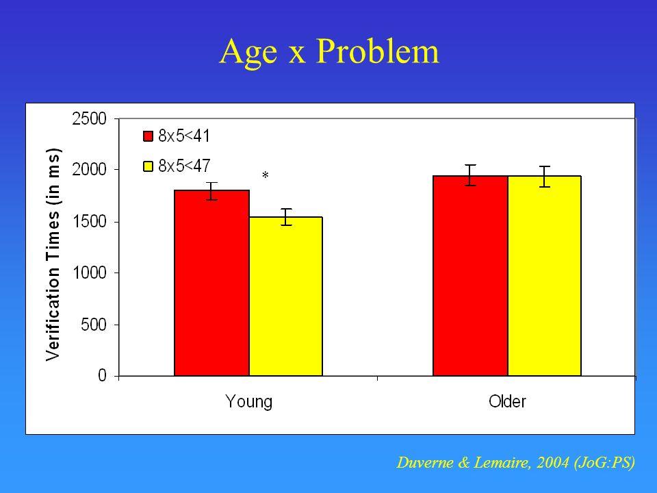 Age x Problem * Duverne & Lemaire, 2004 (JoG:PS)