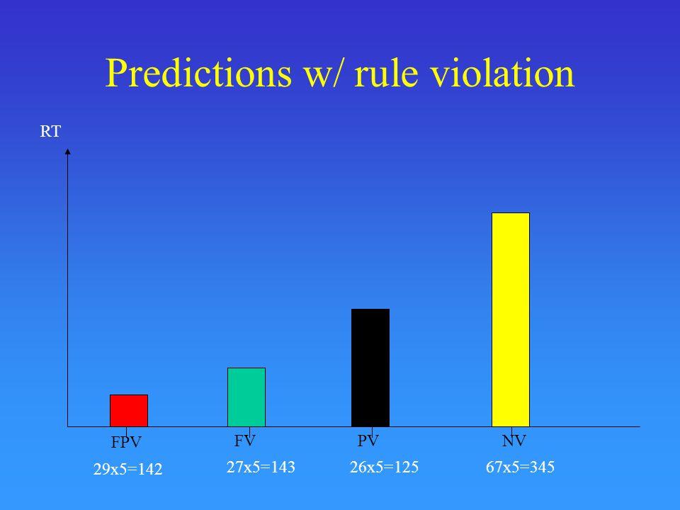 Predictions w/ rule violation 29x5=142 27x5=14326x5=12567x5=345 RT FPV FVPVNV