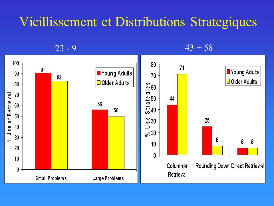 Vieillissement et Distributions Strategiques 23 - 9 43 + 58