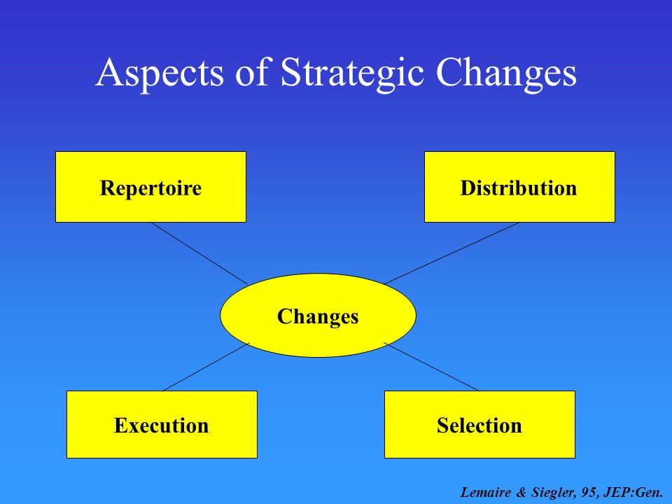 Aspects of Strategic Changes Changes SelectionExecution Lemaire & Siegler, 95, JEP:Gen. RepertoireDistribution