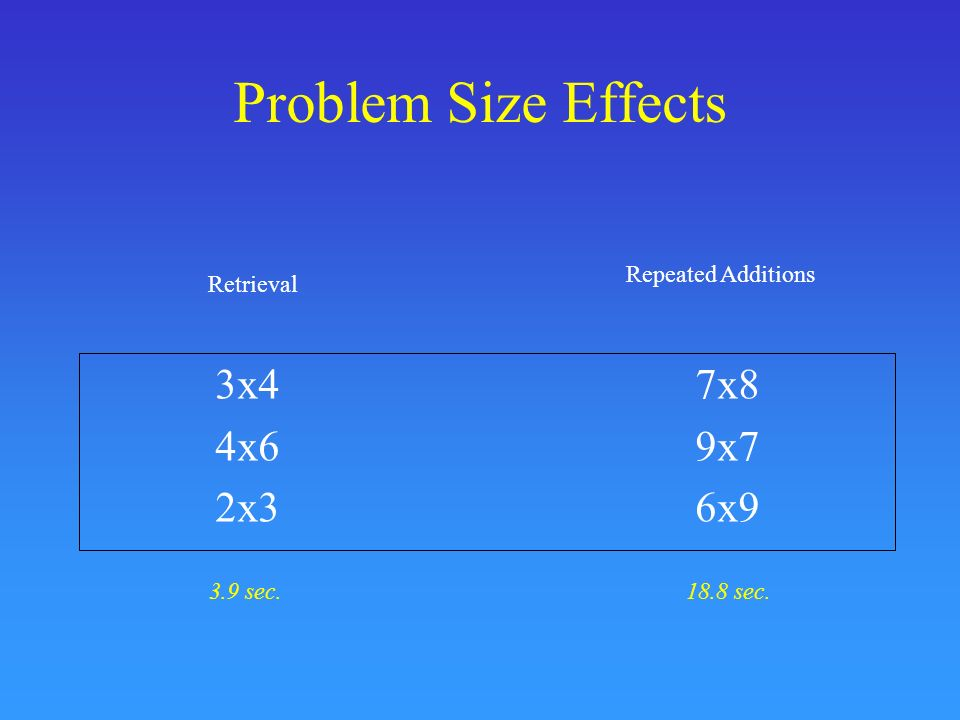 Problem Size Effects 3x47x8 4x69x7 2x36x9 Retrieval Repeated Additions 3.9 sec.18.8 sec.