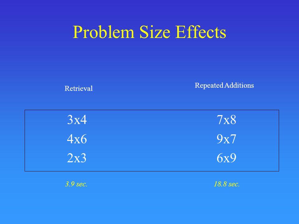 Problem Size Effects 3x47x8 4x69x7 2x36x9 Retrieval Repeated Additions 3.9 sec.18.8 sec.