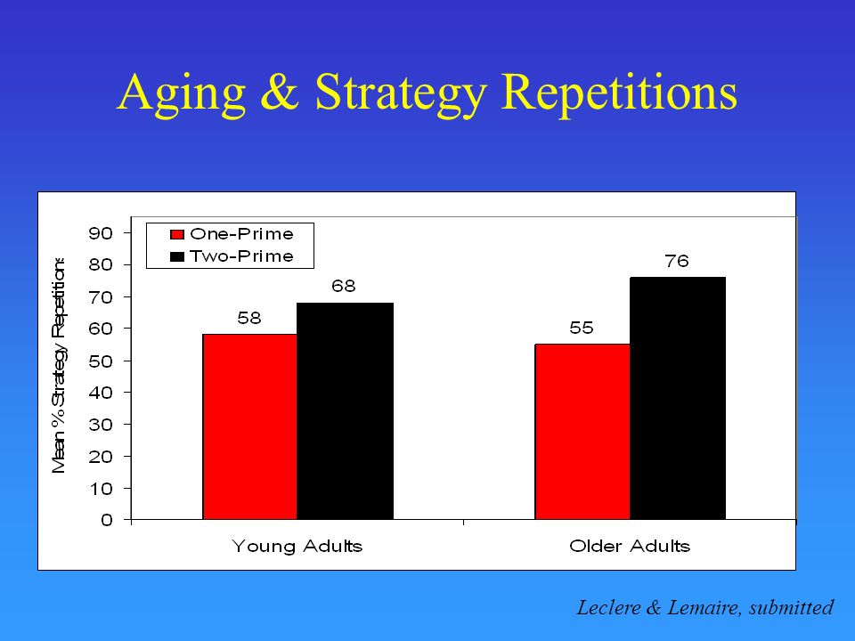 Aging & Strategy Repetitions Leclere & Lemaire, submitted