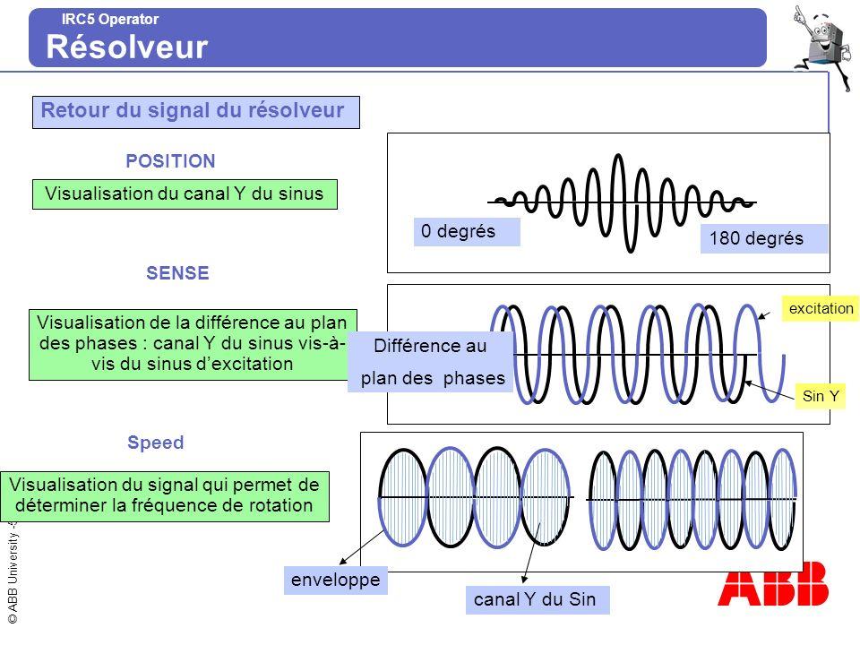 © ABB University -6 IRC5 Operator Résolveur POS AXE POSITION DE REF 0 2 Cpt = 1 2 2 Cpt = 2 Cpt = 3 Mechanic Geometrical position Electrical adjustment Le réglage électrique est effectué par une procédure détalonnage.
