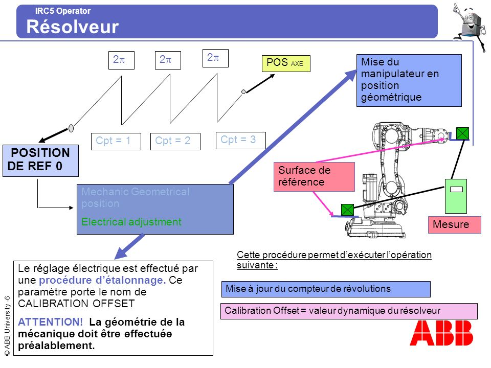 © ABB University -6 IRC5 Operator Résolveur POS AXE POSITION DE REF 0 2 Cpt = 1 2 2 Cpt = 2 Cpt = 3 Mechanic Geometrical position Electrical adjustmen