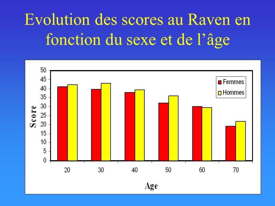 Evolution des scores au Raven en fonction du sexe et de lâge