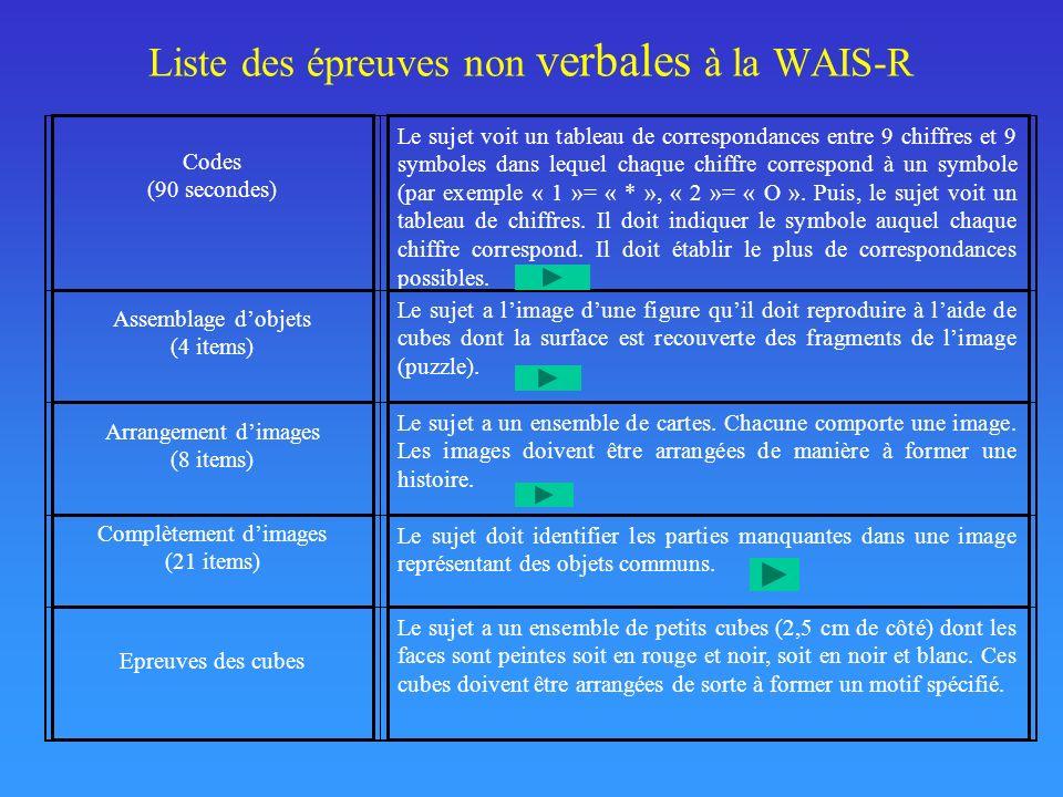 Liste des épreuves non verbales à la WAIS-R Codes (90 secondes) Le sujet voit un tableau de correspondances entre 9 chiffres et 9 symboles dans lequel