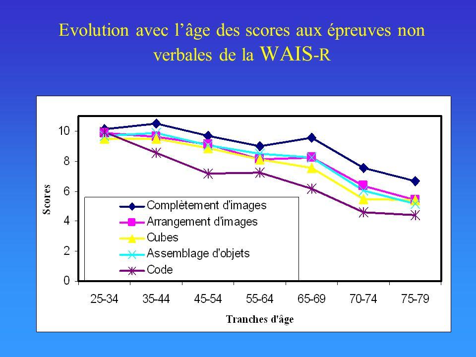 Evolution avec lâge des scores aux épreuves non verbales de la WAIS -R