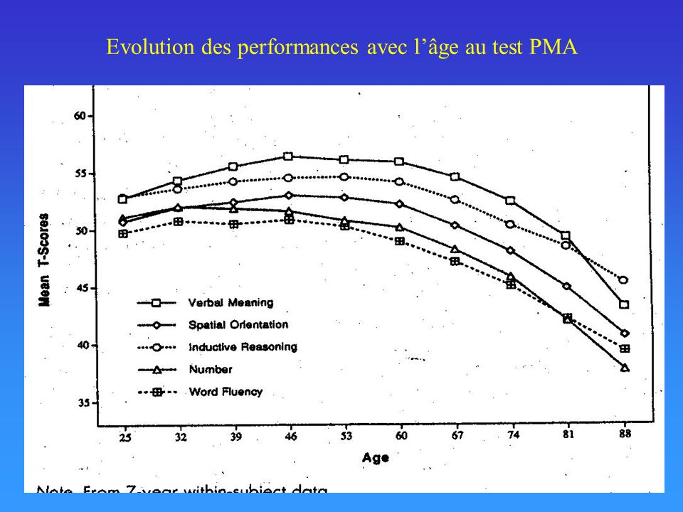 Evolution des performances avec lâge au test PMA