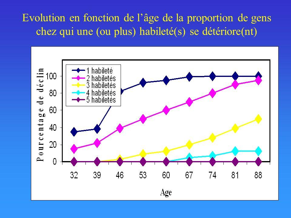 Evolution en fonction de lâge de la proportion de gens chez qui une (ou plus) habileté(s) se détériore(nt)